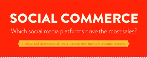 Which Social Media Platform Drives Sales?